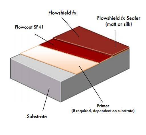 Flowshield FX System