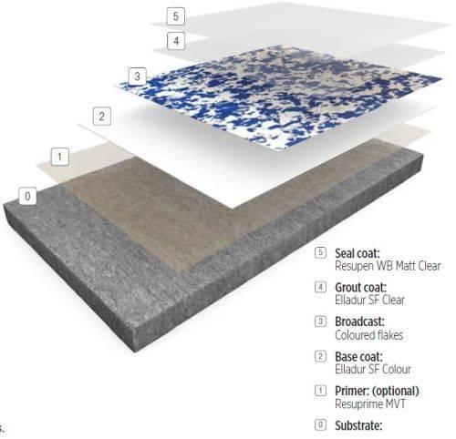 Resin flooring system Elladur™ Deco Flake SF