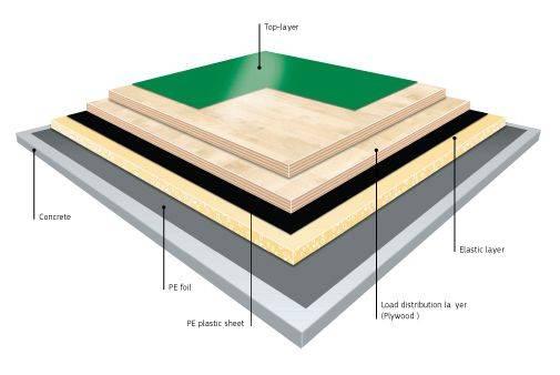 BOEN Sports Floor - Elastflex Champion - 33 x 1250 x 2500 mm - Square Edge - Unfinished