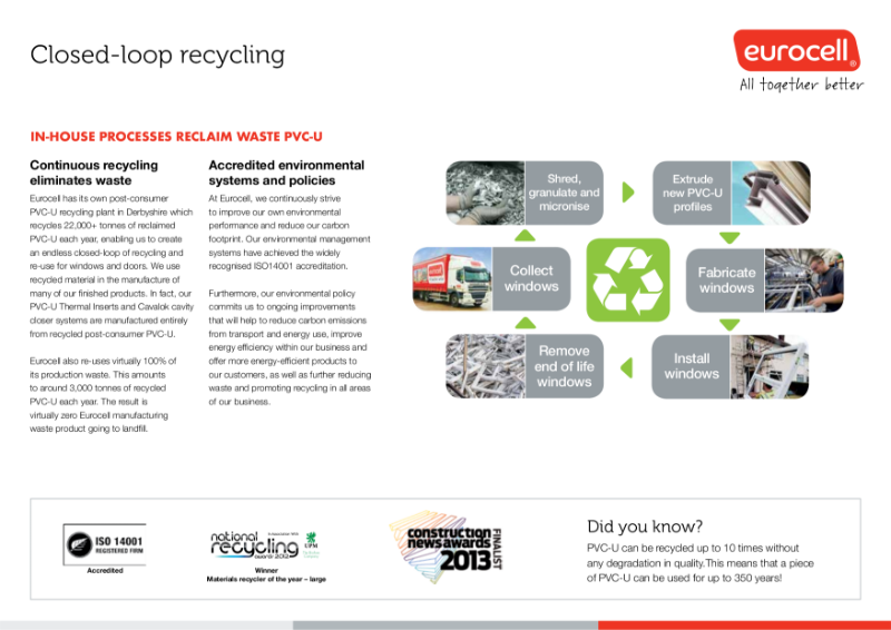 Eurocell Closed Loop Recycling