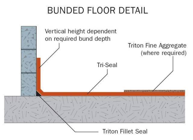 Triton Fillet Seal Cement Based Fillet Joints