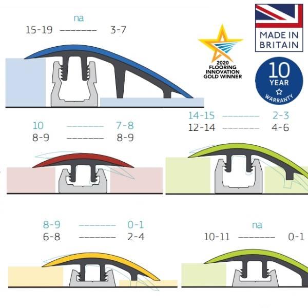 Flooring Transitions Multi Height Trim System - TopClip - Range 0 mm to 20 mm