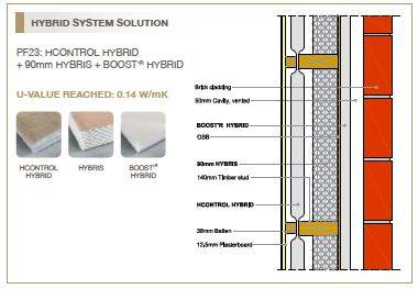 Timber Frame Wall System HY - Hybrid System