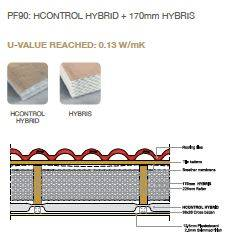 Pitched Roof System HH – Hybrid System