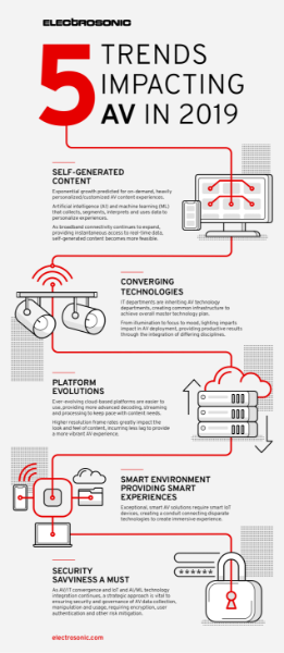 Five Trends Impacting AV in 2019