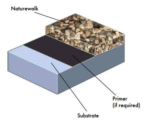 Naturewalk System