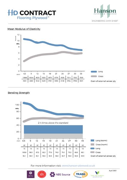 HD Contract Flooring/Floor Deck Plywood Engineering Data Sheet