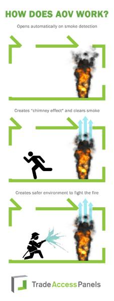 What The Real Cost Of Fire Protection Means In Buildings