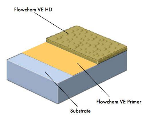 Flowchem VE HD System