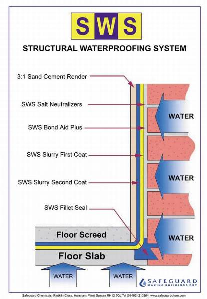 SWS Structural Waterproofing System