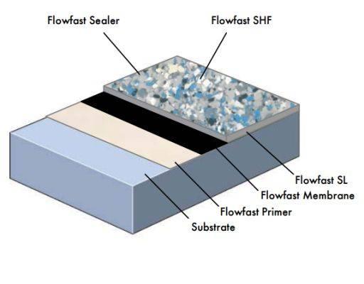 Flowfast SHF System