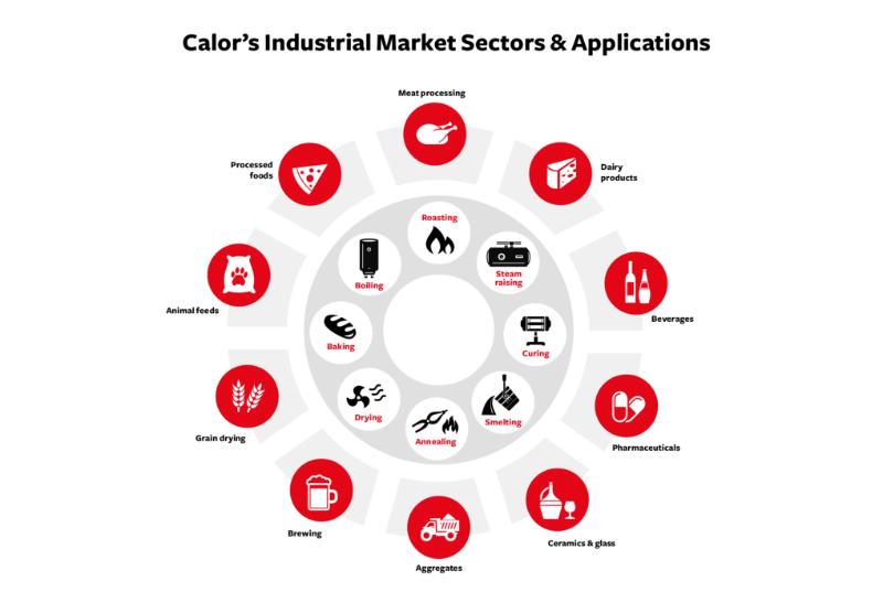 Calor Industrial Market Applications