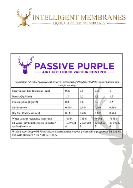 Passive Purple SD value card