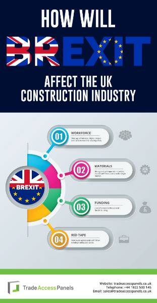 How will Brexit affect the UK Construction industry?