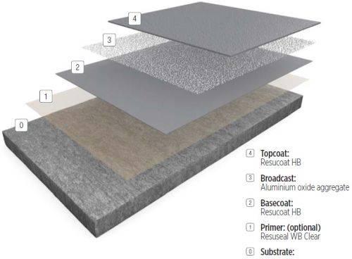 Resin flooring system Resuflor Topcoat SR