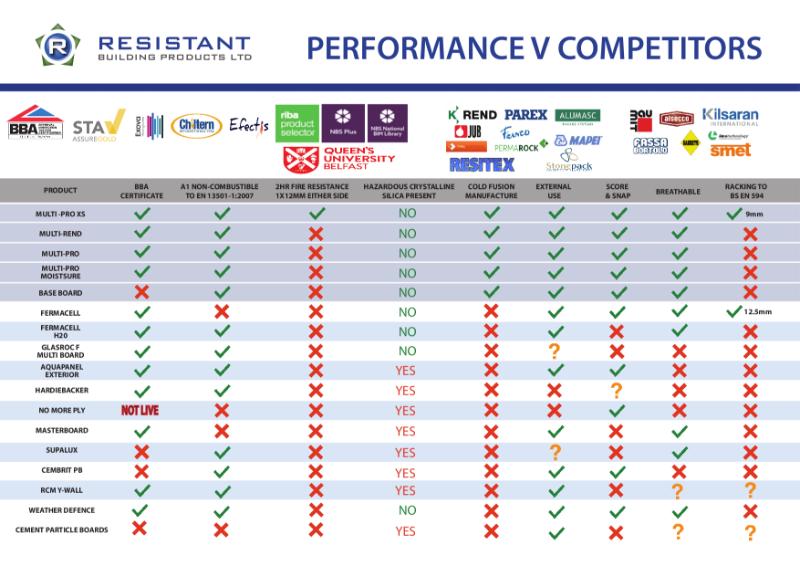 Resistant Features vs Competitors