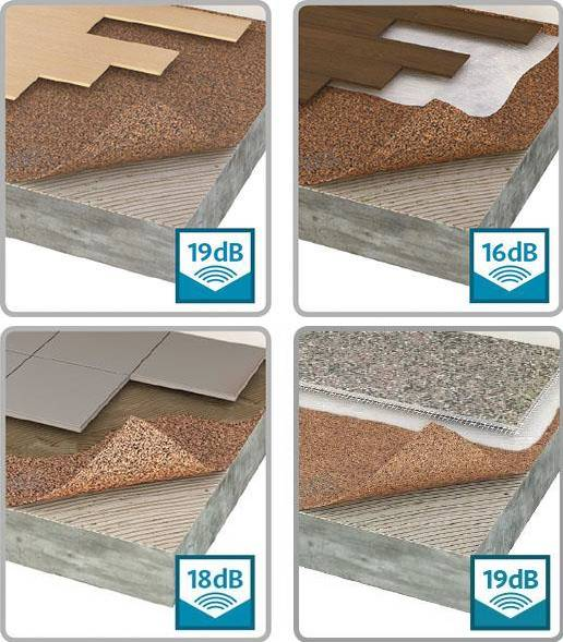 TVS ACOUSTICORK T66 Acoustic Underlay Material