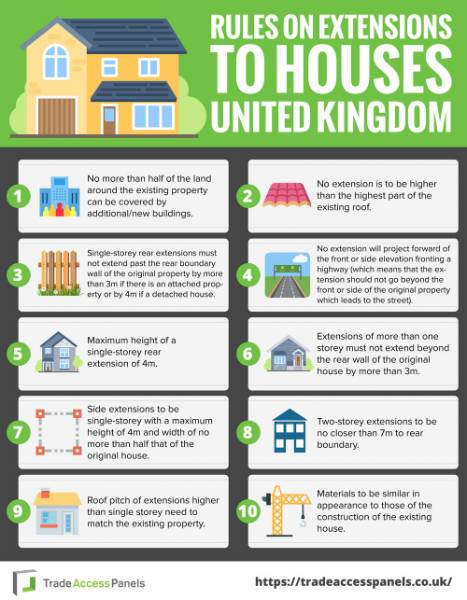 Rules On Extensions To Houses in the United Kingdom