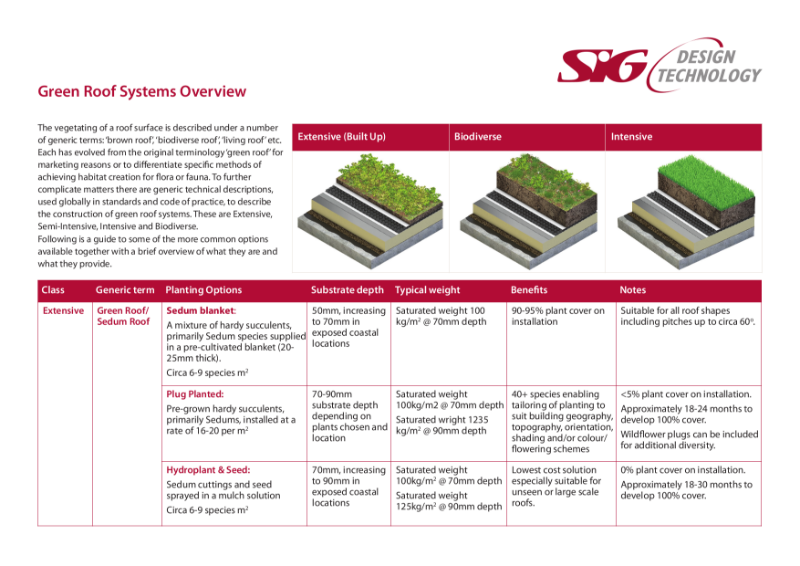 Green Roof Systems Overview