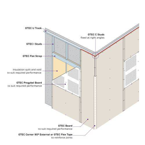 Siniat GTEC Pregybel Independent Lining Systems