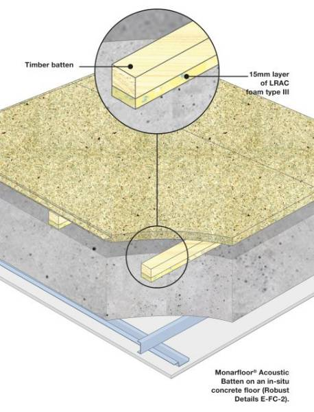 Monarfloor Acoustic Batten System