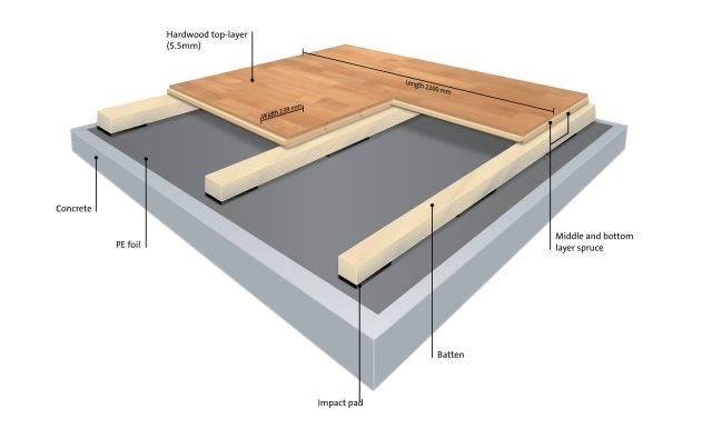 BOEN Sports Floor - Arenaflex Olympia Flexbat - 67-79 x 139 x 2200 mm - Square Edge - T79 Lacquer