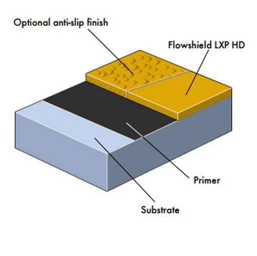 Flowshield LXP HD System
