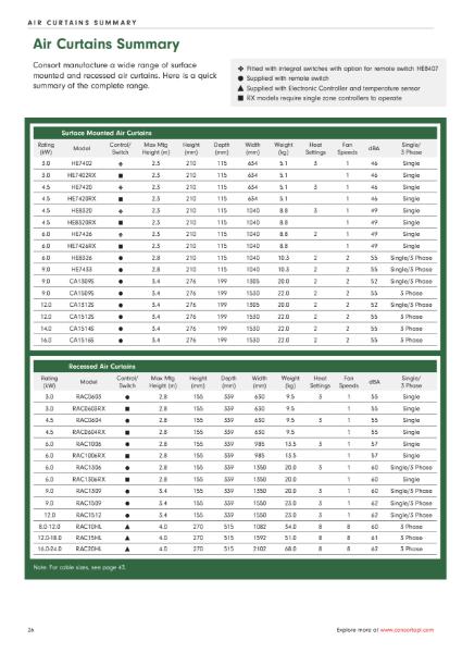 Air Curtains Summary Sheet