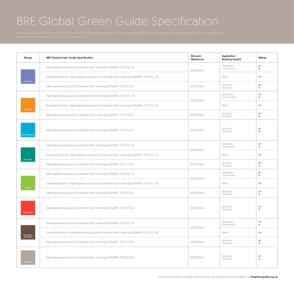 BRE Global Guide Ratings