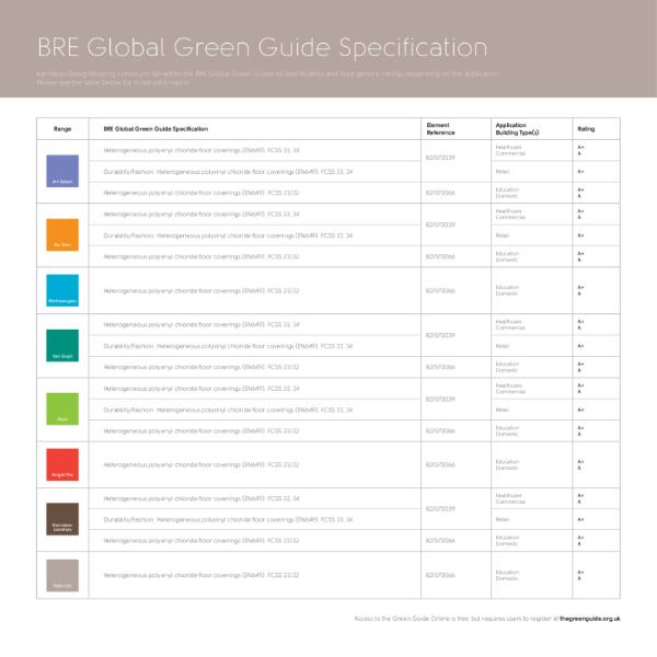 BRE Global Guide Ratings