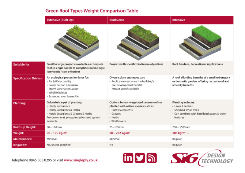 Green Roof Weight Comparison Table