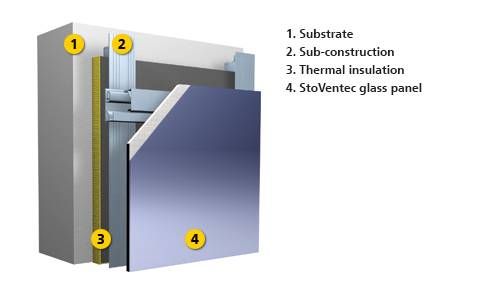 StoVentec Glass