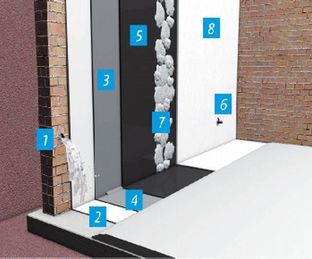 Active Water Ingress Waterproofing System