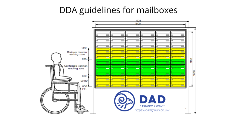 DAD UK - DDA guidelines for mailboxes