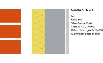 Part L Thermal Standard & Future Home Standard