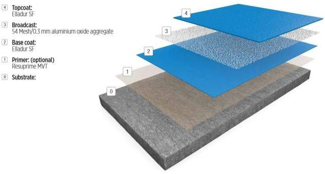Resin flooring system Elladur™ SF SR