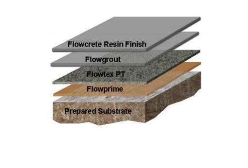 Flowtex PT System