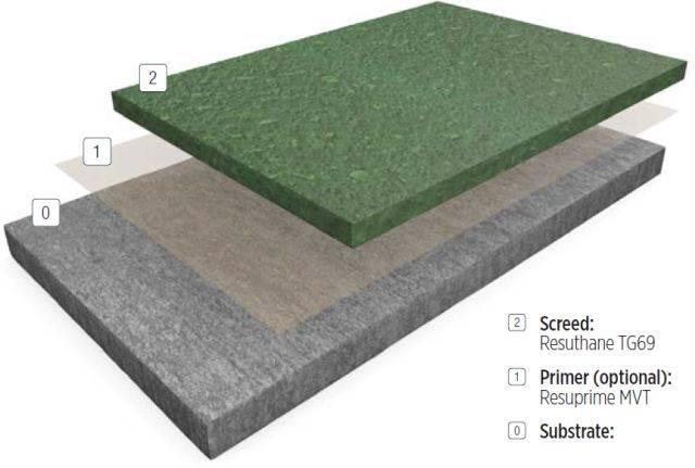Resin flooring system FasTop™ TG69