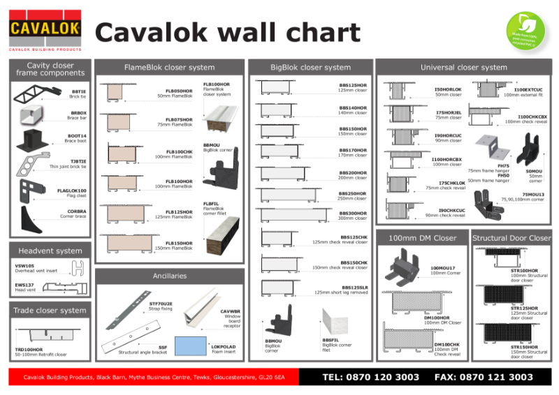 Cavalok Cavity Closers Product Chart