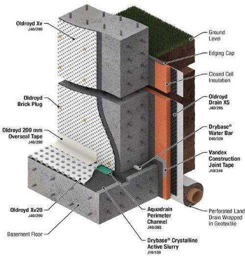 Safeguard Basement System 1 – New-Build Reinforced Concrete Basement