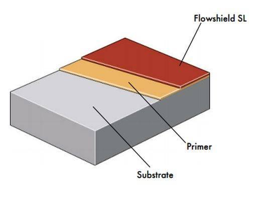Flowshield SL System