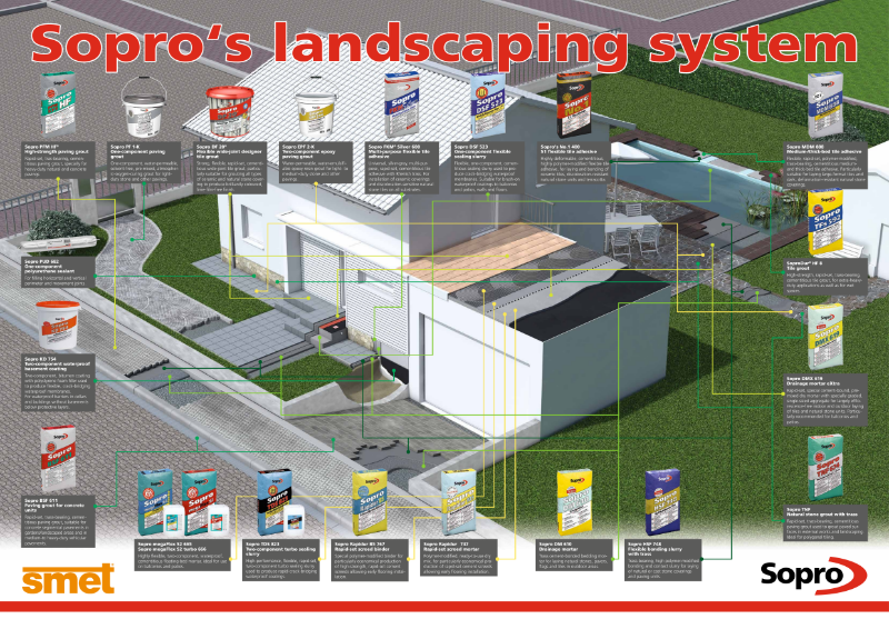 Product Selector Landscaping System Streetscape | SMET | Sopro
