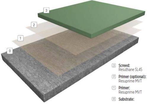 Resin flooring system FasTop™ SL45
