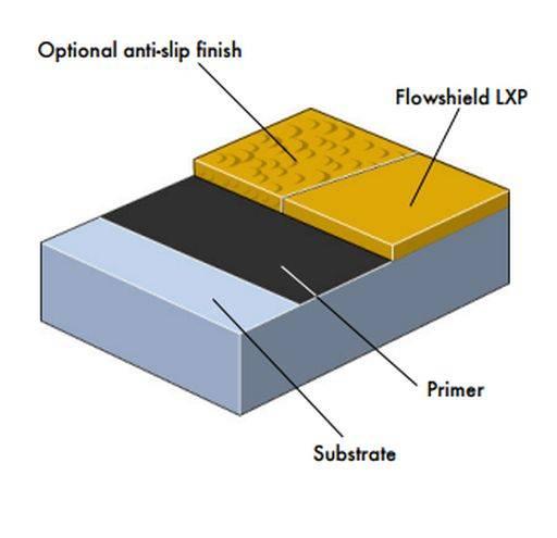 Flowshield LXP System