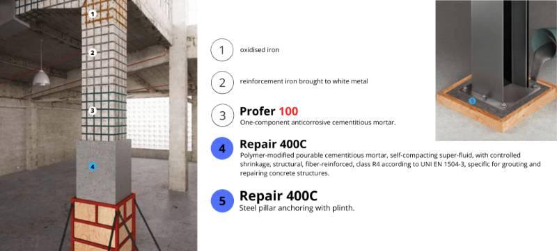 Licata Concrete repair 400 C System
