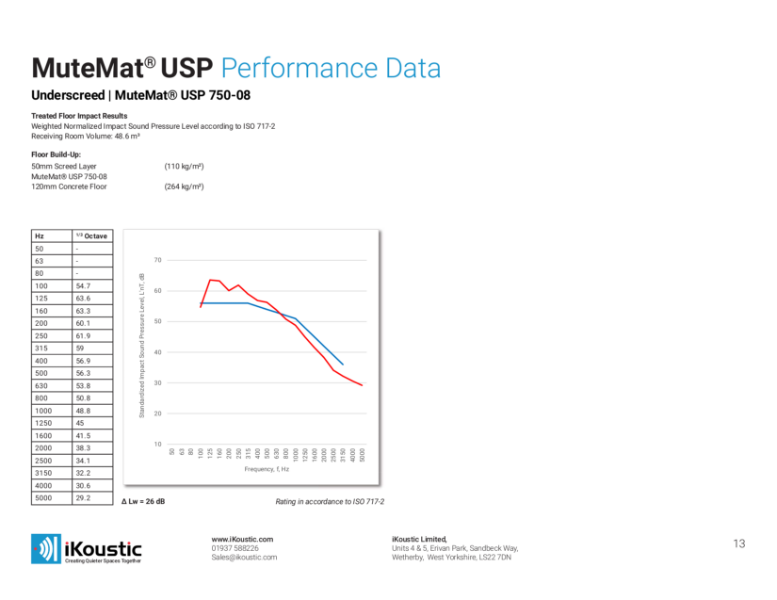 MuteMat USP Performance Data