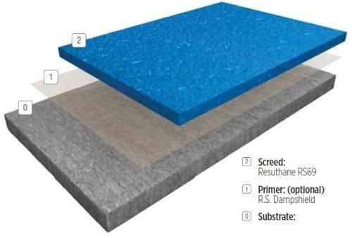 Resin flooring system FasTop™ RS69