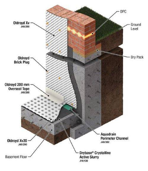 Safeguard Basement System 2 – Basement Constructed Under Existing Structure - Underpinning