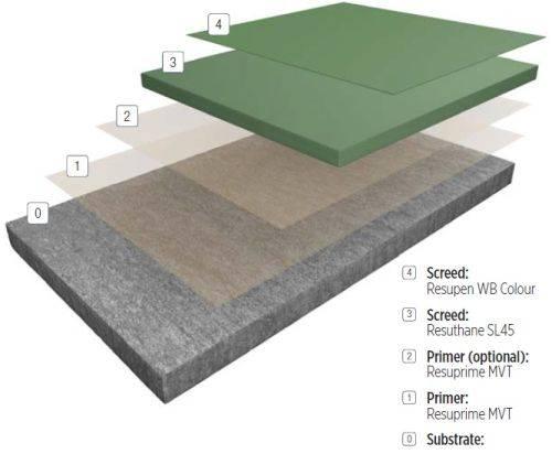 Resin flooring system FasTop™ SL45 WBU