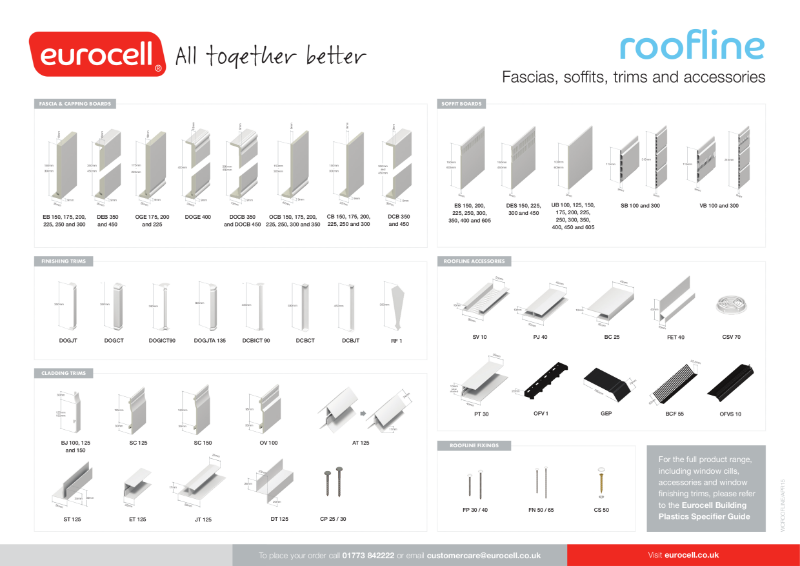 Roofline Product chart